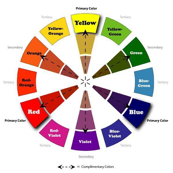Mi mundo de colores.: Rosa cromatica ( circulo cromatico)